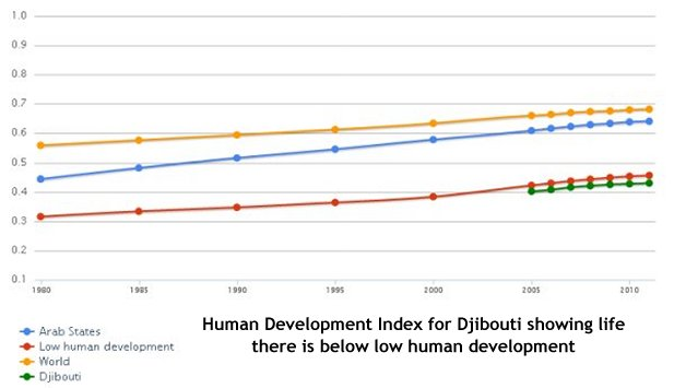 Human Development Index Djibouti
