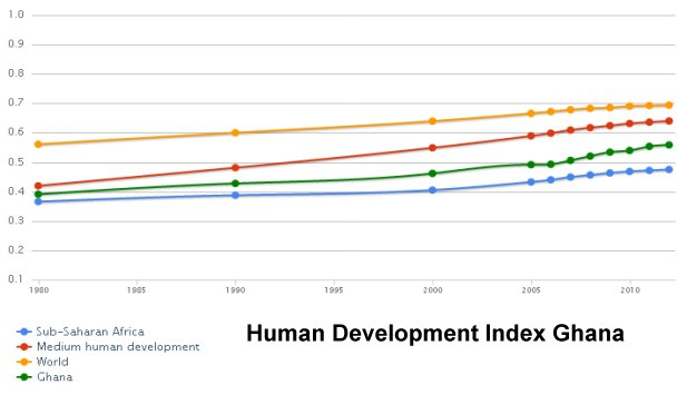 Human Development Index Equatorial Ghana