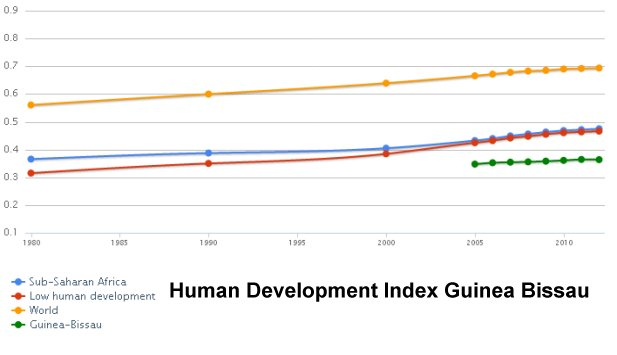 Human Development Index Guinea Bissau