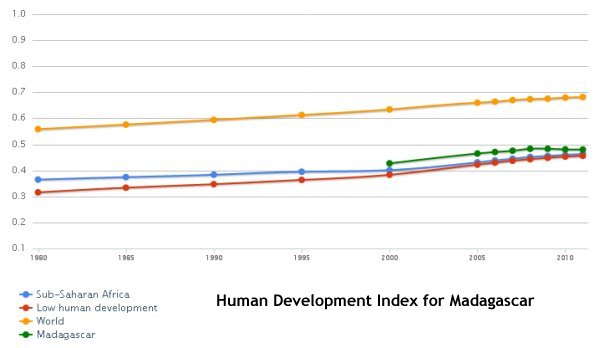 Human Development Index Madagascar