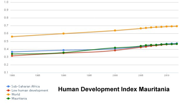 Human Development Index Mauritania