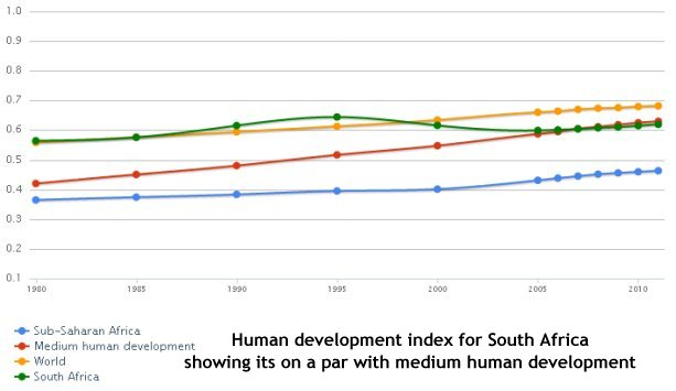 human development index nigeria vs the The data set human development index for nigeria contains data from the year   measures of national development, such as level of income and the rate of.